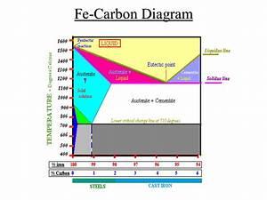 Iron Carbon Ttt Diagram