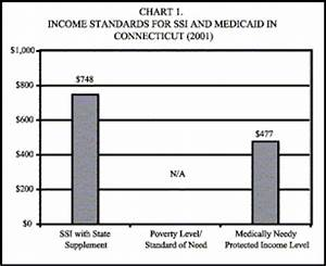 Totemdopx Income Chart For Medicaid In Texas
