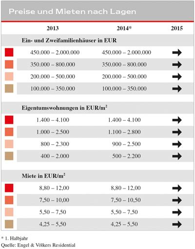 Engel Völkers Dortmund by Engel V 246 Lkers Wohnimmobilien Marktbericht Dortmund 2014