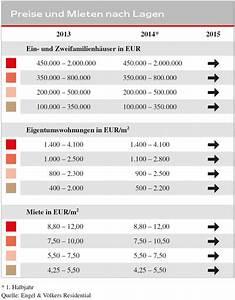 Engel Und Völkers Dortmund : engel v lkers wohnimmobilien marktbericht dortmund 2014 15 engel v lkers ~ Orissabook.com Haus und Dekorationen