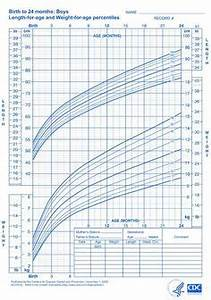 Baby Growth Chart After Birth Month By Month Growth Charts What Those Height And Weight Percentiles