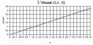 Steigung Einer Parabel Berechnen : bohr 39 sches atommodell ein revival entwicklung einer ~ Themetempest.com Abrechnung