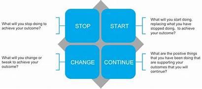 Stop Start Half Way Effort Mark Knowledge