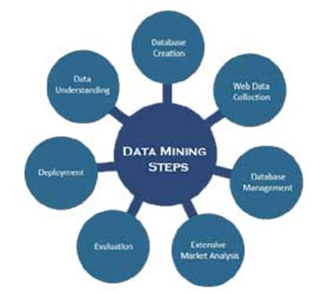 mining services companies outsource data mining services provider company in india