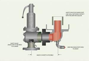 Installation Of Steam Safety Valves