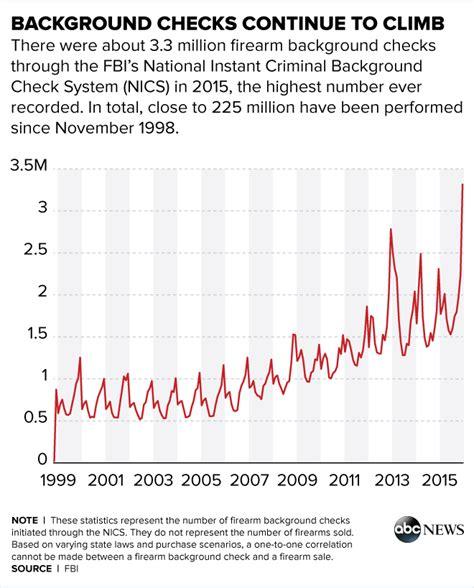 Background Checks For Guns Gun Background Checks Hit Record 3 3 Million In December