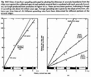 Diagram Of Seafloor Spreading
