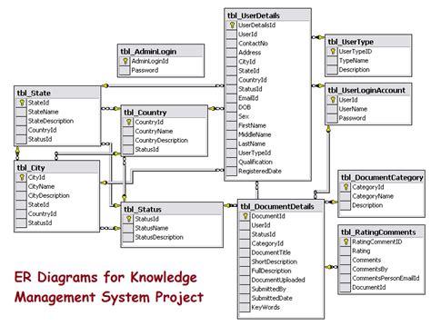 entity relationship diagram for learning management system