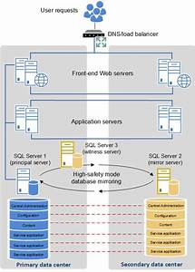 High Availability Architecture For Sharepoint Farm With