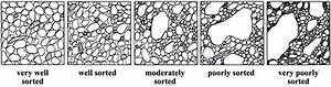 Opinions On Sorting  Sediment