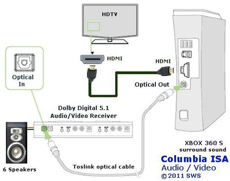 Diagram For Hooking Up A Samsung Surround Sound To A Dish Network Receiver by Xbox 360 Hook Up Diagram Xbox 360 To Surround Sound Receiver