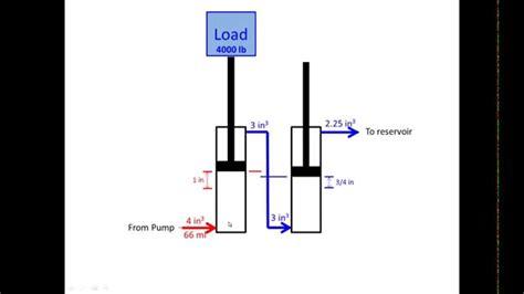 hydraulic cylinder calculations youtube
