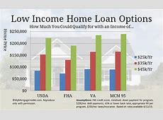 You CAN buy a House with these Low Income Home Loans