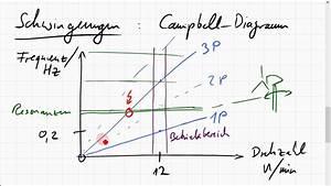 Schwingungen Einer Windkraftanlage  Campbell-diagramm