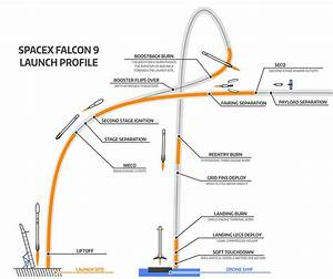 SpaceX's Falcon 9 first stage has successfully landed on a ...