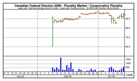 Stock Market Canada Election, How To Start Stock Binary