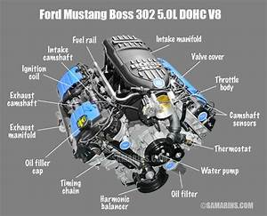 What Is The Difference Between Ohv  Ohc  Sohc And Dohc Engines   With Images