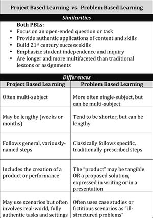 project based learning  problem based learning   bl