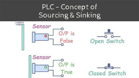 concept  sinking  sourcing  plc steps