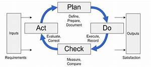 Iso Certification Process For Iso 9001 Iso 13485 R2