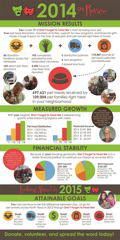 nonprofit annual report template a great nonprofit annual report in a fabulous infographic kivi s nonprofit communications