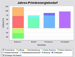 Jahres Primärenergiebedarf Berechnen : heigelstr 19 haus a detaillierter ausweis ~ Themetempest.com Abrechnung