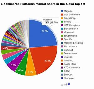 Magento Market Share in Europe and Worldwide | Promodo ...