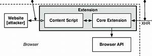 4  The Architecture Of A Google Chrome Extension