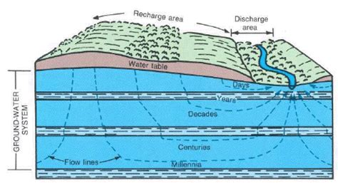 how deep is the water table where i live groundwater