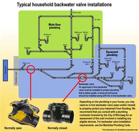 floor drain backflow preventer home depot floor drain backflow preventer home depot image mag