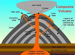 A Volcano Is A Place On The Earth U0026 39 S Surface  Or Any Other