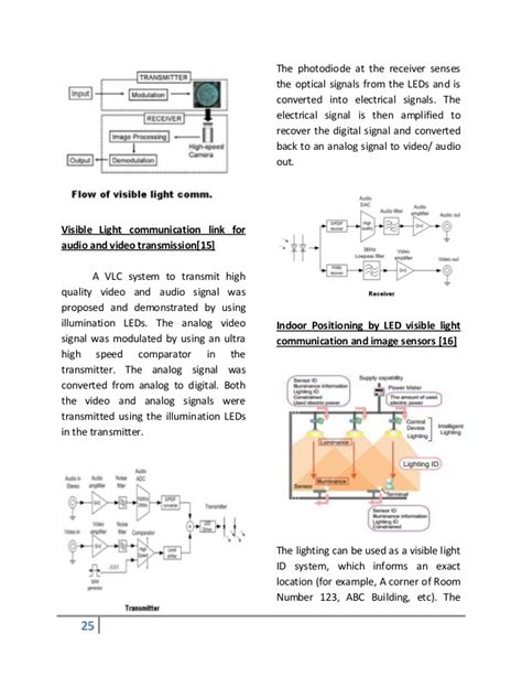 Visible Light Communication Photodiode Decoratingspecial