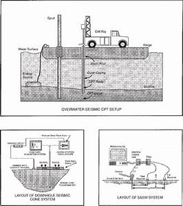 Schematic Of Drilling And Scpt And Sasw Testing Systems