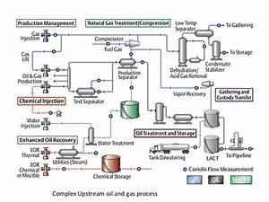 Oil And Gas Process And Sap Pra Overview