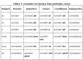 Irregular French Verbs Conjugation Table