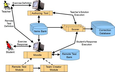 system architecture learning environment  automatic