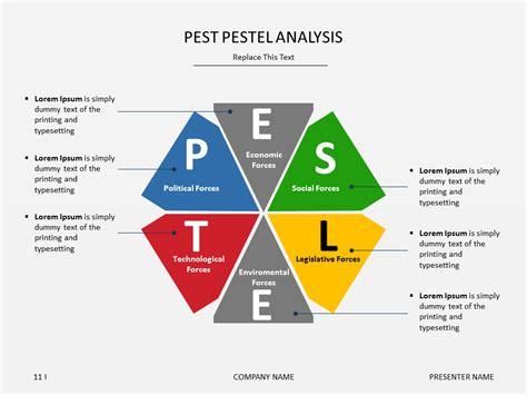 powerpoint pest pestel analysis