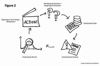 Approach Evaluation Growing Participatory Diluzio Elizabeth Level