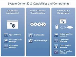 Planning Capacity And Performance For System Center 2012