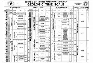 Geological Time Scale Diagram