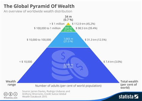 Chart: The Global Pyramid Of Wealth