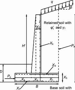 Cross Section Of The Reinforced Concrete Cantilever Retaining Wall