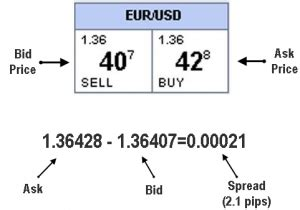 ask e bid bid price ask price bid ask spread ค ออะไร forexthai