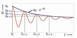Amplitude Berechnen : experimentelles verfahren f r die bestimmung der d mpfung von torsionsschwingungen ~ Themetempest.com Abrechnung