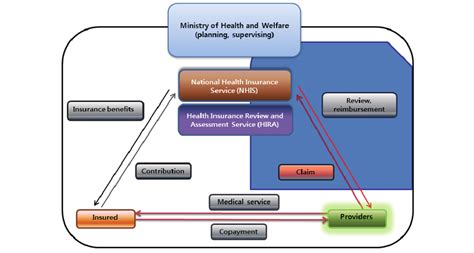 National health insurance programs provide governments with greater incentives and instruments for regulating the medical market than programs of government subsidies. Operational structure of the National Health Insurance program. | Download Scientific Diagram