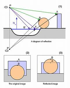 3d - How Do Reflections Work For Large Flat Surfaces