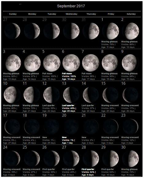 Moon Phase Calendar September 2017