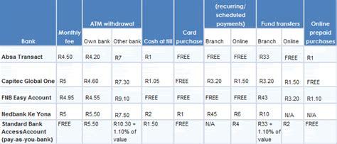 FNB rivals Capitec with cheap banking option - Moneyweb