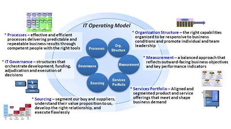 exploring   operating model  enterprise  part