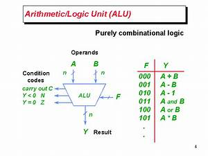 Arithmetic  Logic Unit  Alu